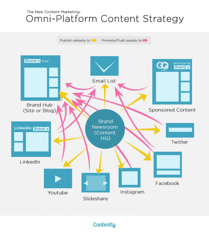 """Fuente: CONTENTLY, """"STATE OF CONTENT MARKETING 2016: THE TIPPING POINT"""""""